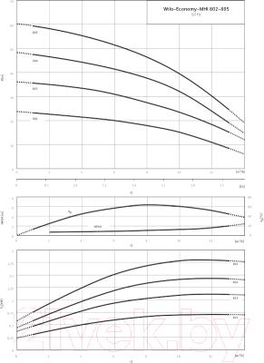 Самовсасывающий насос Wilo MHI 804-1/Е