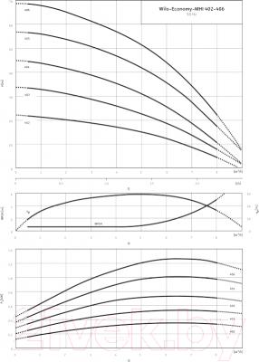 Поверхностный насос Wilo MHI 403-1/Е