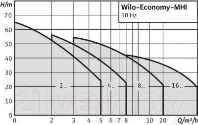 Самовсасывающий насос Wilo MHI 803 N-1/Е
