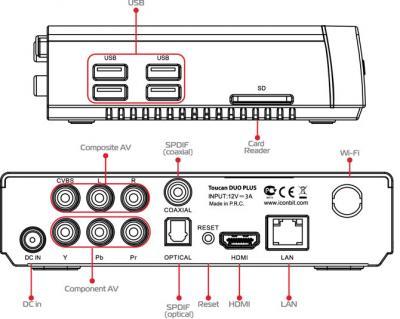 Медиаплеер IconBIT Toucan DUO PLUS - схема входов/выходов