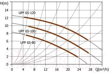 Циркуляционный насос Unipump UPF 65-120