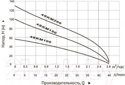 Скважинный насос Unipump 4SKM 200