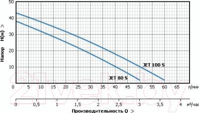 Самовсасывающий насос Unipump JET 80 S