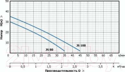 Самовсасывающий насос Unipump JS 100