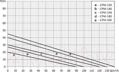 Консольный насос Unipump CPM-158