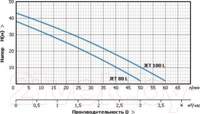 Поверхностный насос Акваробот JET 100 L