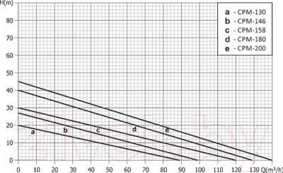 Поверхностный насос Unipump CPM-130