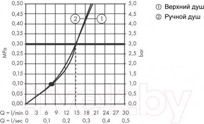 Душевая система Hansgrohe Croma Select E 27258400 - диаграмма расхода воды