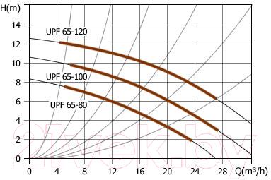 Циркуляционный насос Unipump UPF 65-100