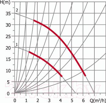 Циркуляционный насос Unipump UPR 20-16