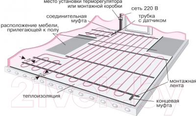 Теплый пол электрический Теплый пол №1 ТСП-1500-10.0