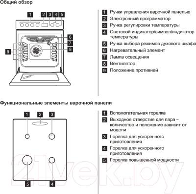Кухонная плита Zanussi ZCK9553H1X