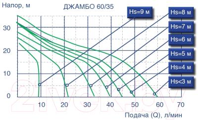 Самовсасывающий насос Джилекс Джамбо 70/50 Н