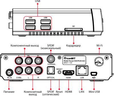 Медиаплеер IconBIT Toucan DUO PLUS mk2 - схема входов/выходов