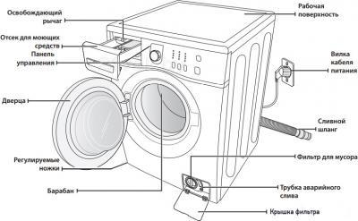 Стиральная машина Samsung WF6HF1R0W0WDLP - схема