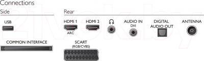 Телевизор Philips 32PHH4309/60 - интерфейсы