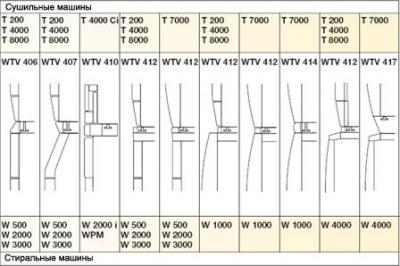Монтажный комплект для сушильной машины Miele WTV406 - схема