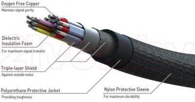 Кабель HDMI Barkan HD18S2 - структура кабеля