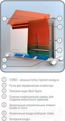 Конвектор Ballu BEC/EVM-2000 - принцип работы