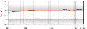 Микрофон Rode NT3 - частотная характеристика