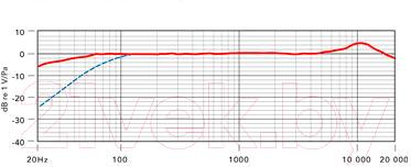 Микрофон Rode NTG1 - частотная характеристика