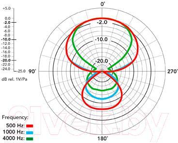 Микрофон Rode NTG1 - диаграмма направленности